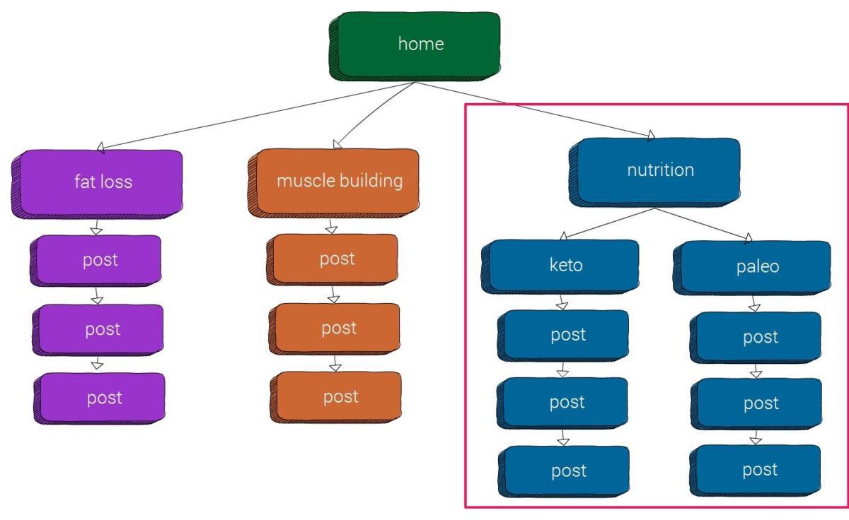 Cấu trúc SILO đa tầng