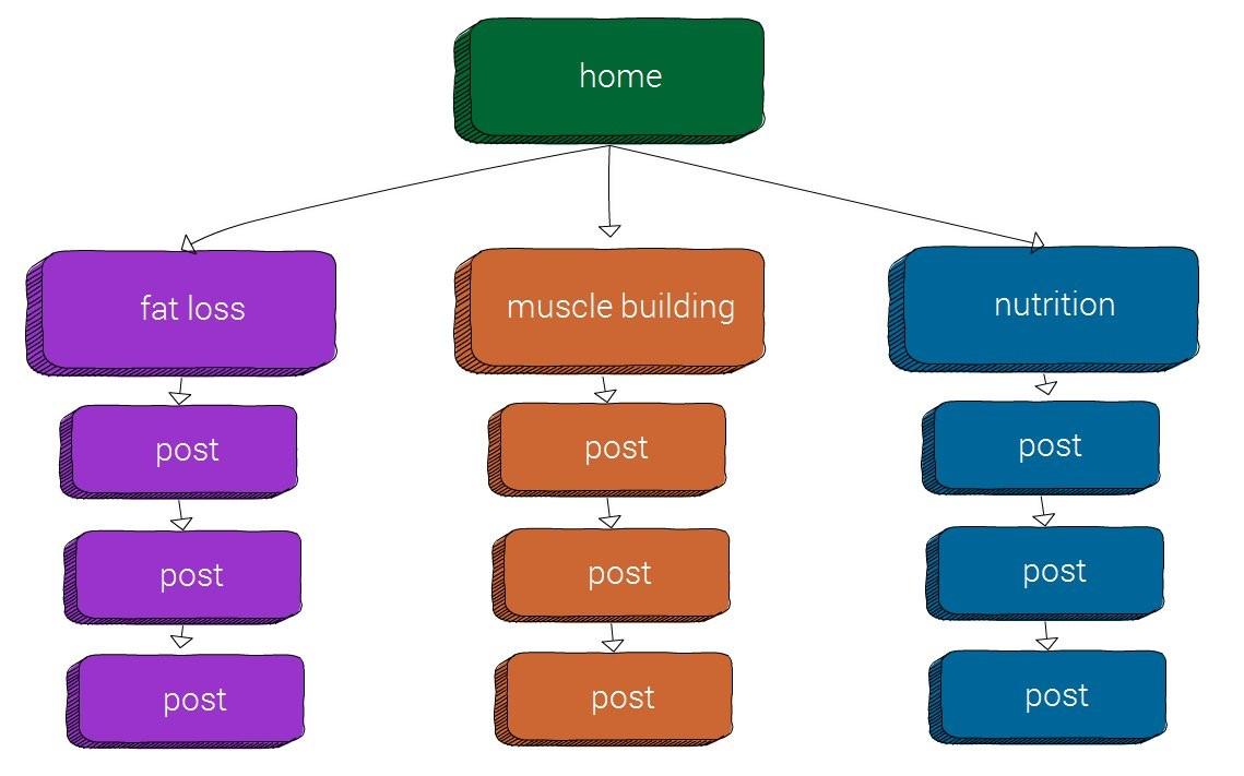 Cấu trúc Silo 3 tầng
