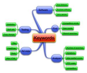 Những việc cần làm để SEO tổng thể website