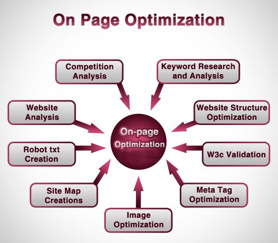 Quy trình SEO Onpage tổng thể cho 1 website