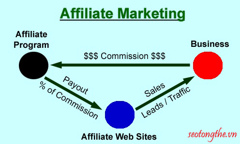 Thuật ngữ AFFILIATE MARKETING