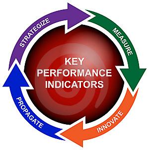 Thuật Ngữ KPI